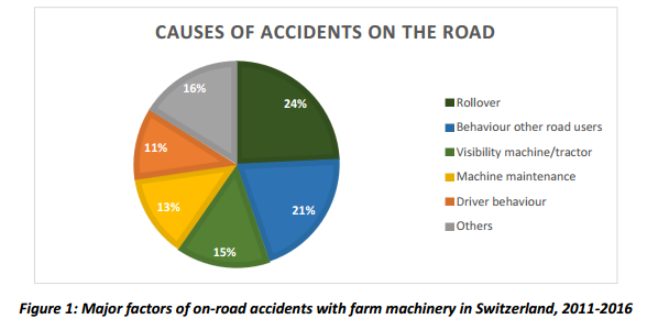 Swiss-farm-machinery-road-accidents-analysis