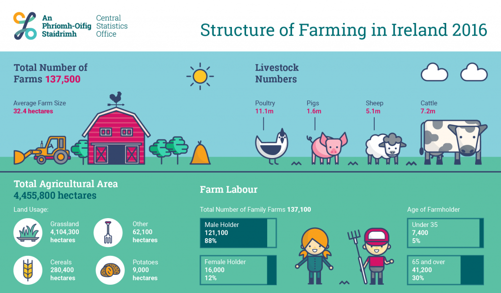 structure_of_farming_in_ireland_2016_-_infographic
